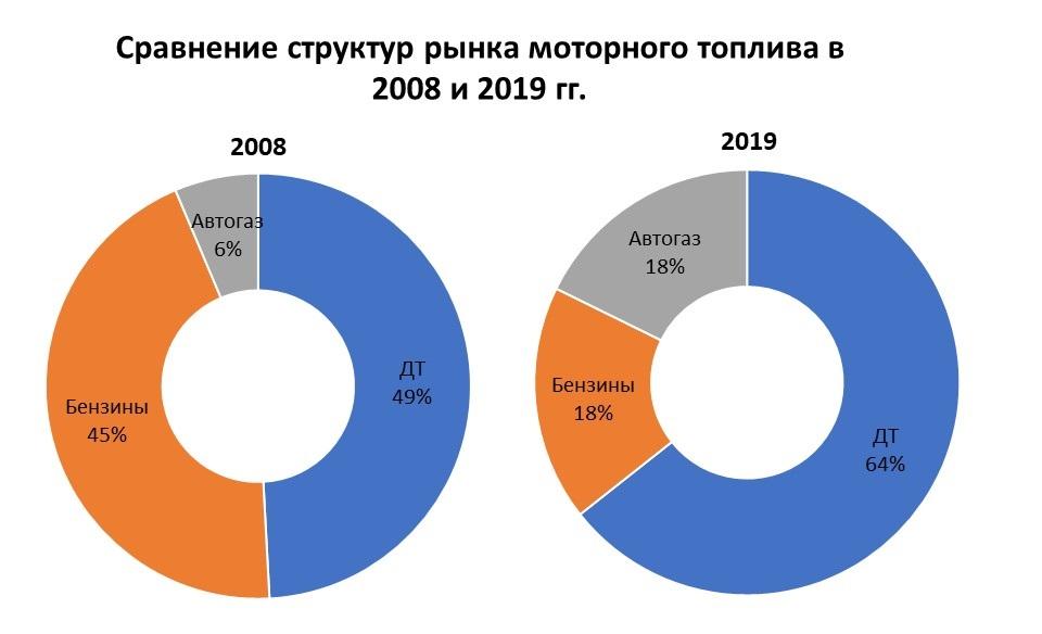 Рынок моторного топлива в Украине вырос до максимума за 10 лет 02
