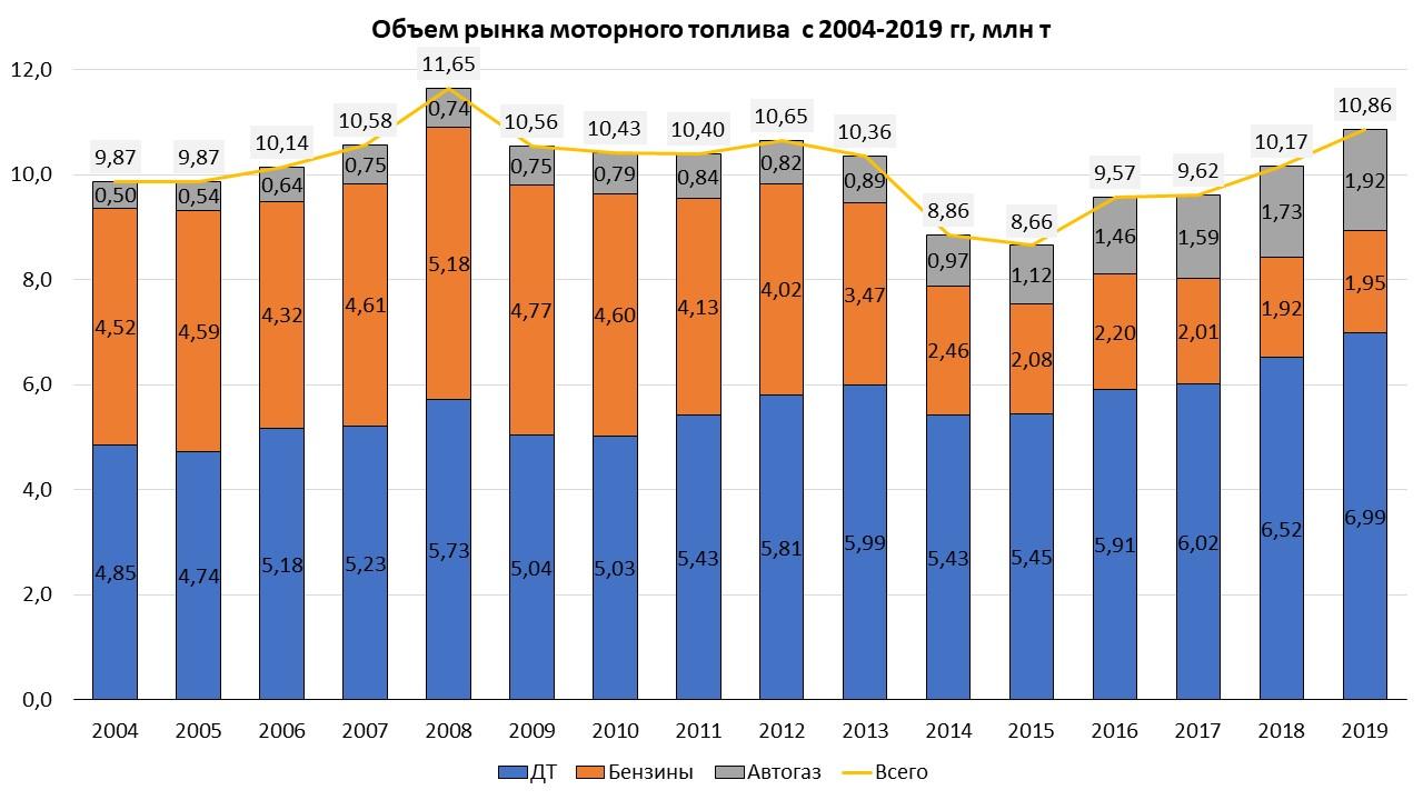 Рынок моторного топлива в Украине вырос до максимума за 10 лет 01