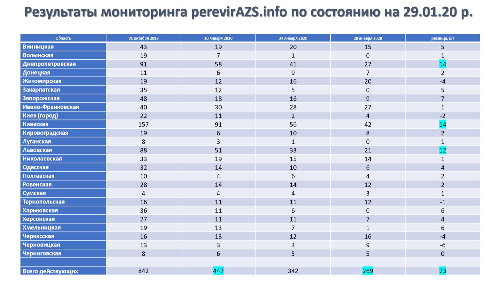 В январе закрыли 178 нелегальных АЗС, – НАУ 01