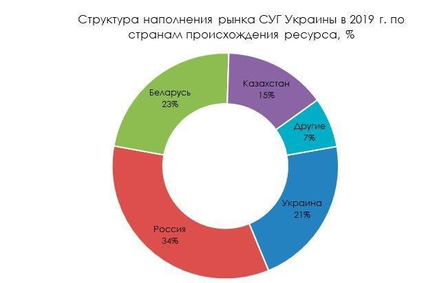 Потребление сжиженного газа в Украине в 2019 году увеличилось на 11,1% 02