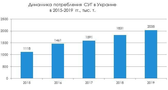 Потребление сжиженного газа в Украине в 2019 году увеличилось на 11,1% 01